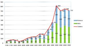 Skärmklipp befolkningsutveckling (3)